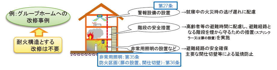 建築 基準 法 施工 例